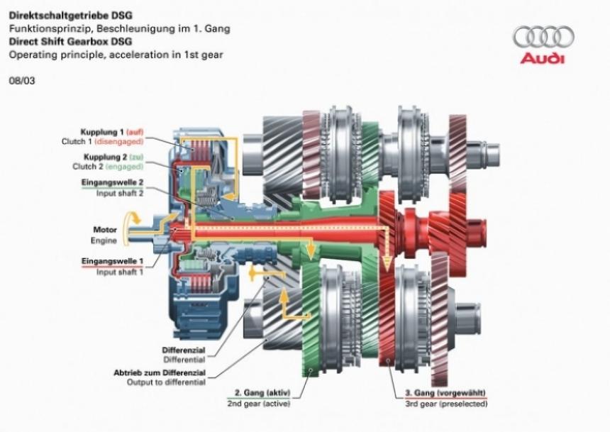 Seamless Getriebe