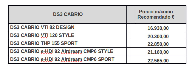 Citroen DS3 Cabrio - Precios para España