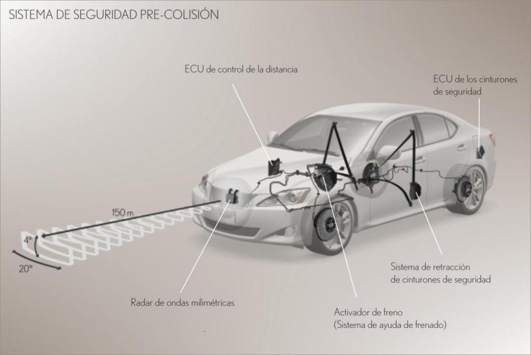 Toyota desarrolla un nuevo sistema precolisi n para evitar - Sistemas de seguridad ...