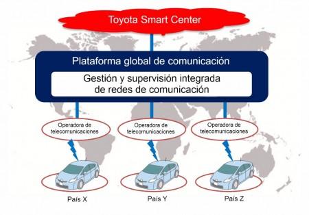 Toyota invierte en conectividad para sus vehículos