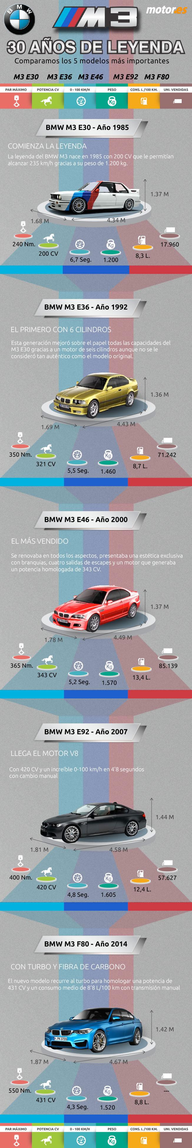 Historia BMW M3