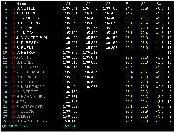 Resultados de la sesión de clasificación del Gran Premio de CHINA 2011  Gp-china-2011-y-la-pole-es-para-vettel-7917_2
